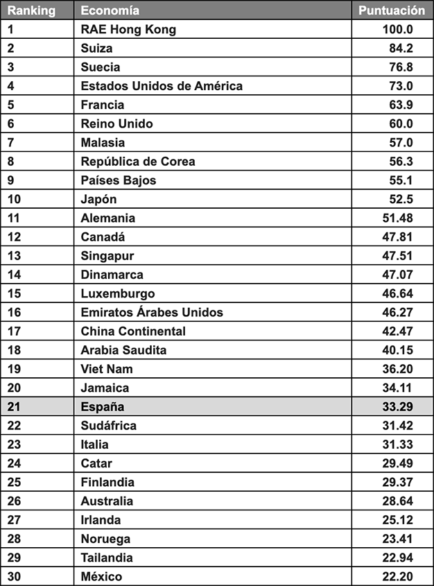 Ranking países Brand Finance