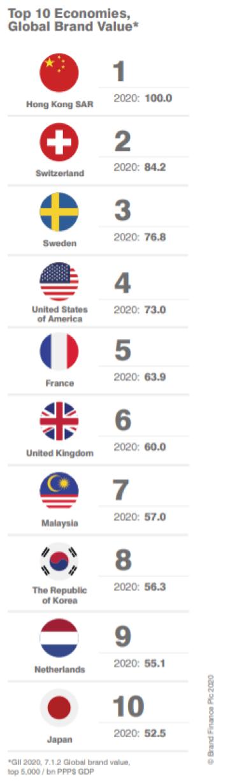 Top 10 economías Brand Finance
