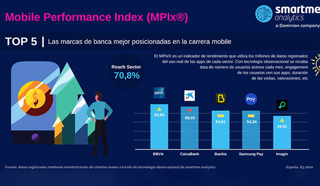 MPIx TOP5 Banca móvil Smartme Analytics