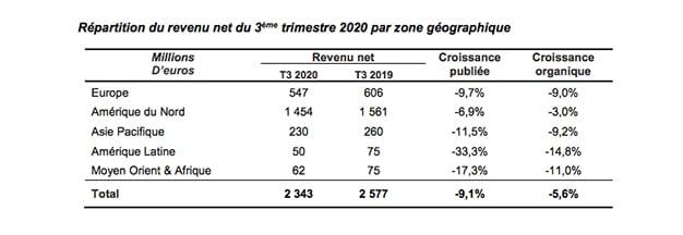 Publicis Groupe beneficio