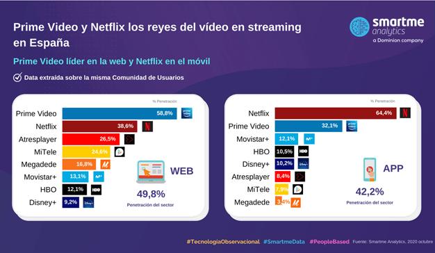 Netflix y Prime video lideran el videostreaming