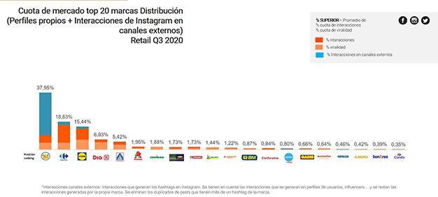top 20 marcas distribucion