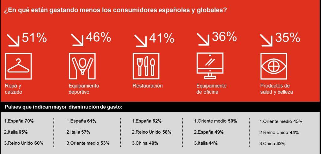 informe de pwc sobre consumo 2020 covid