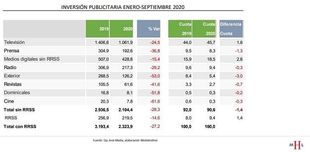 inversión publicitaria septiembre 2020