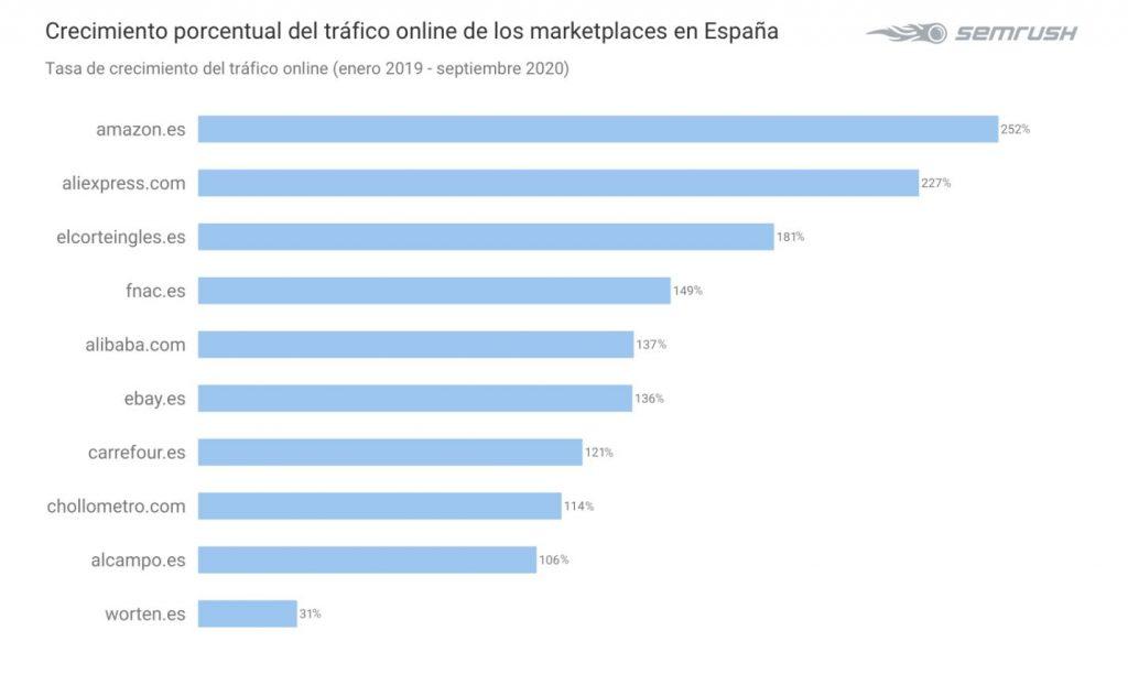 ranking marketplaces segun semrush
