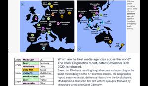 RECMA: Ymedia, entre las mejores agencias de medios del mundo