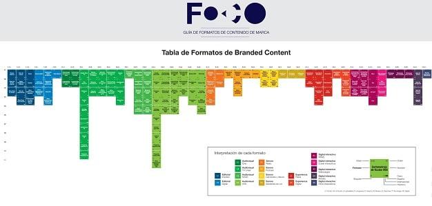 FOCO Infografía