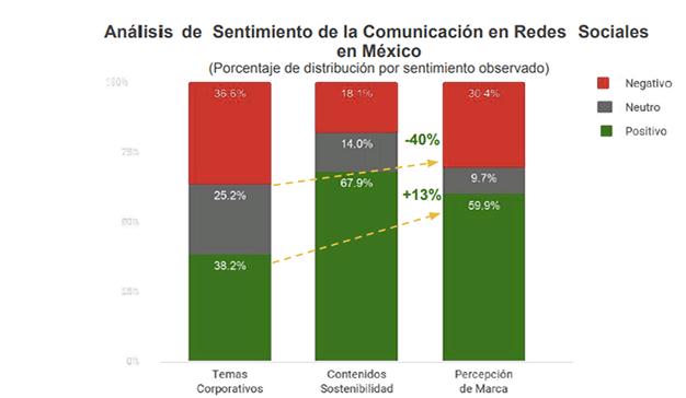 Sostenibilidad análisis