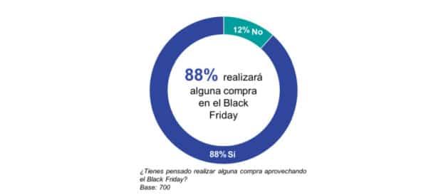 grafico sobre black friday de ipsos