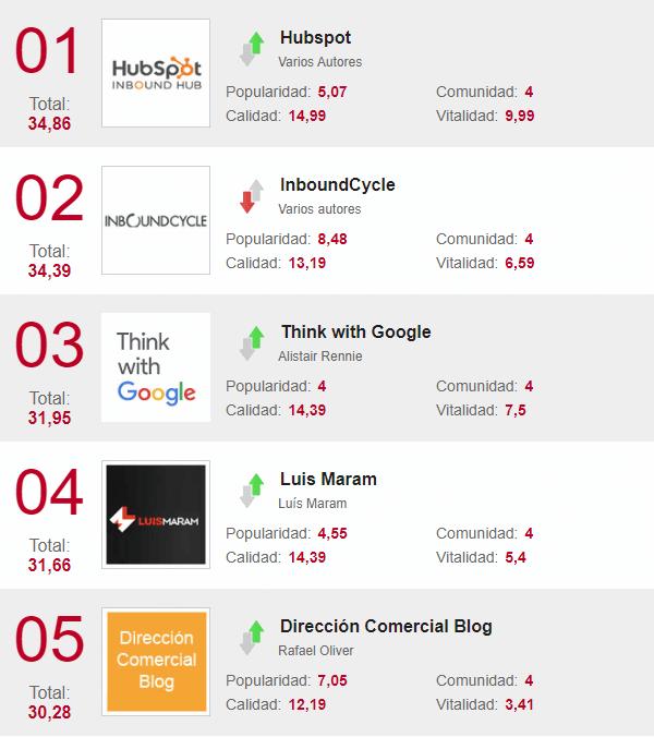 Los blogs de marketing que más han conquistado a los usuarios en octubre