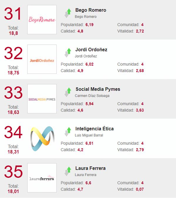 Los blogs que más han conquistado a los usuarios en octubre