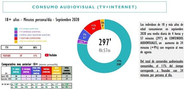 consumo television internet