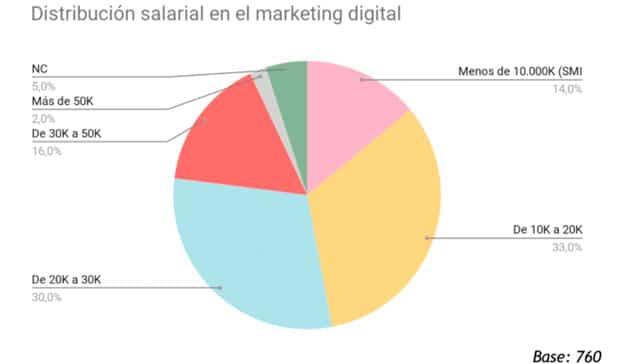 El marketing digital mueve al año entre 10.000 y 30.000 euros en términos salariales
