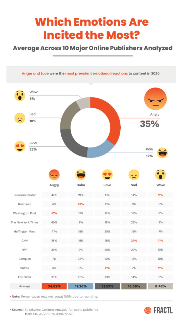 las emociones generadas por los sitios de noticias en agosto y septiembre