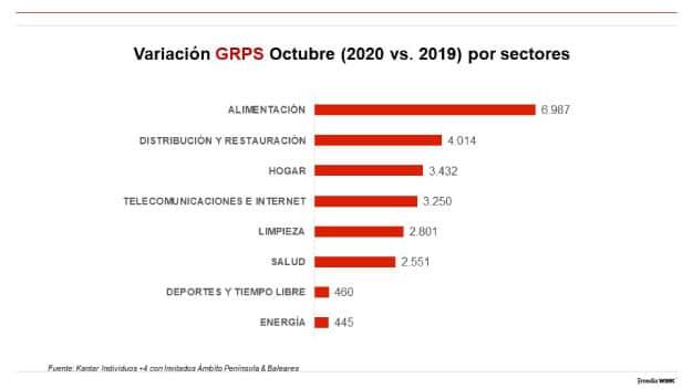 variación de GRPs octubre 2020 vs. octubre 2019