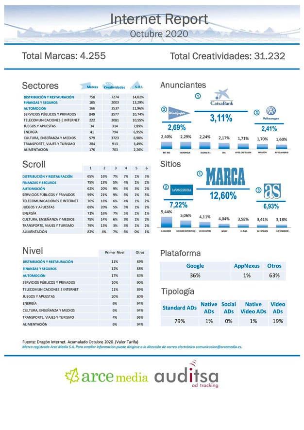Datos de inversión publicitaria en internet en el mes de octubre de 2020