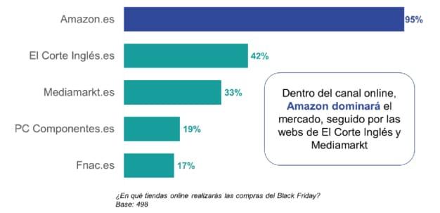 grafico sobre las marcas online de ipsos