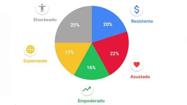 perfil consumidor de la pandemia