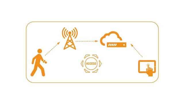 solución control de acceso Neikom
