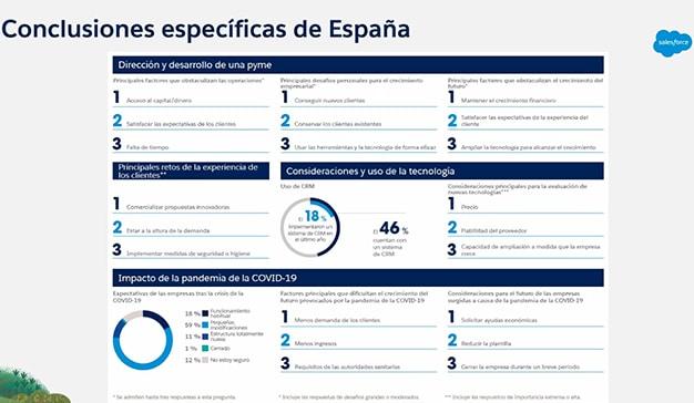 Conclusiones tendencias pymes en España