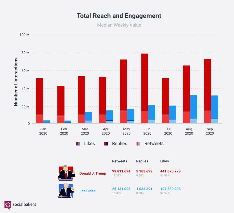 engagement Twitter Trump Biden