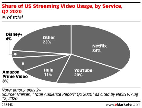 El reto que plantean las plataformas de streaming sin publicidad a los marketeros