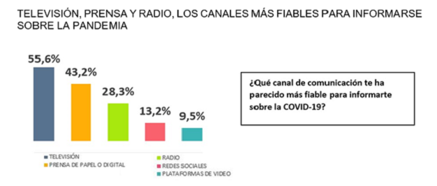 Televisión en abierto, prensa y radio