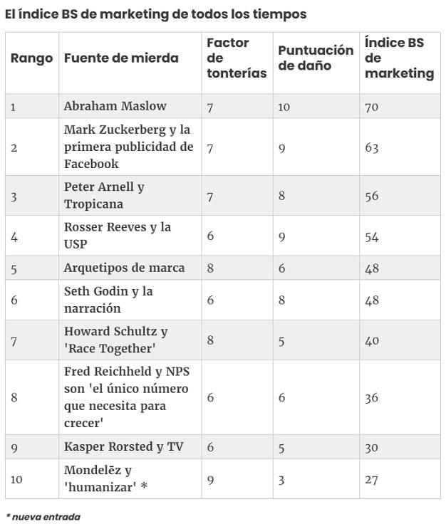 top 10 marketing mierda