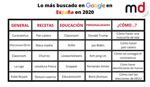 Términos más buscados Google 2020 España