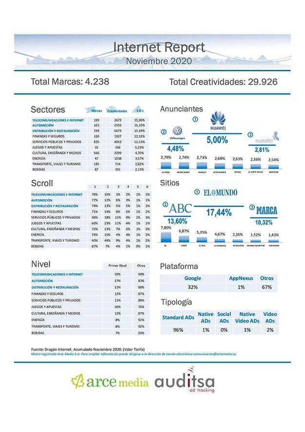 Datos inversión publicitaria