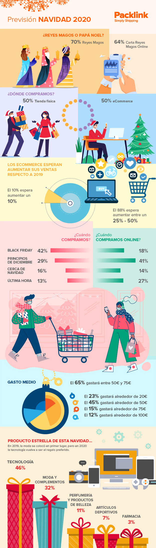 packlink lanza infografia navidad