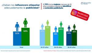 El 70% de las mujeres menores de 25 años considera importante que se etiquete la publicidad por parte del influencer