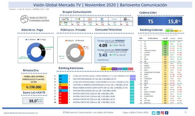 Las audiencias de televisión en noviembre