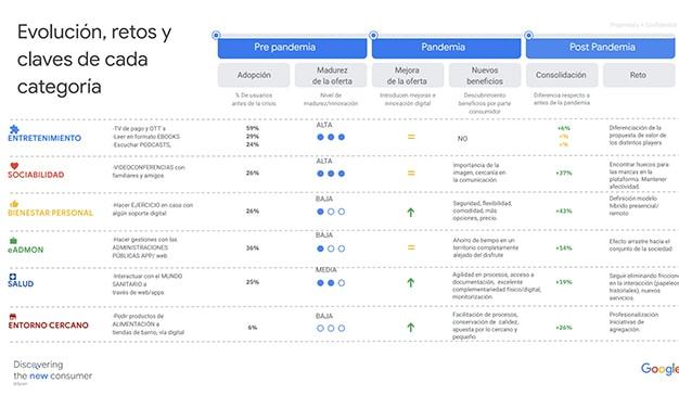 evolución por categorías digitales del consumidor