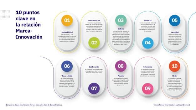 Las claves de la relación entre marca e innovación