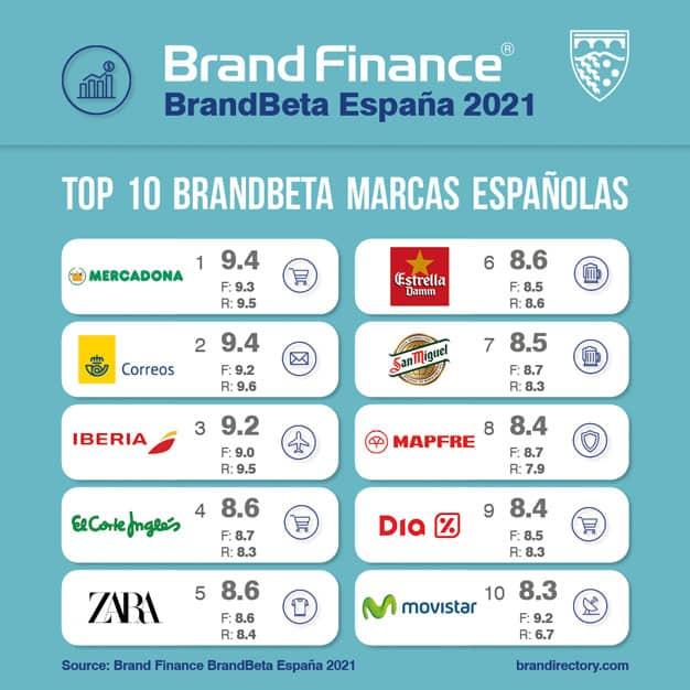 Marcas españolas que más consumiremos en 2021