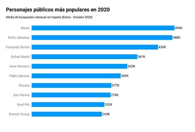 Los personajes públicos más buscados en 2020