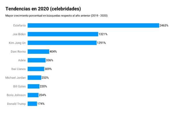 los términos más buscados online en 2020