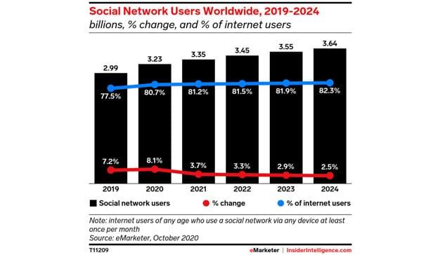 El crecimiento de las redes sociales