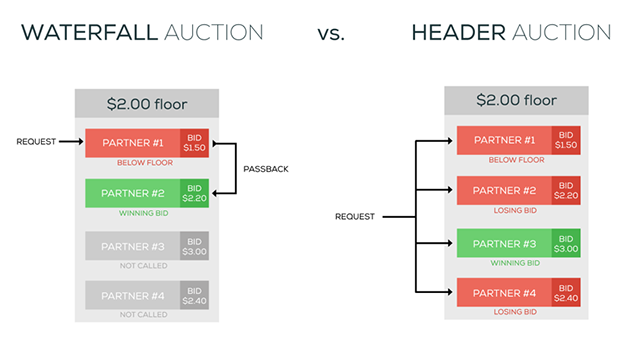 waterfall auction vs header auction