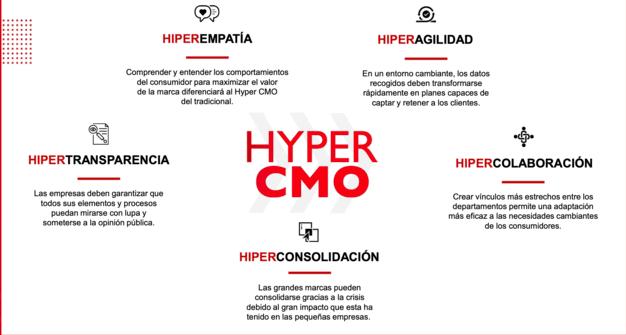 Capacidades y estrategias Hyper CMO