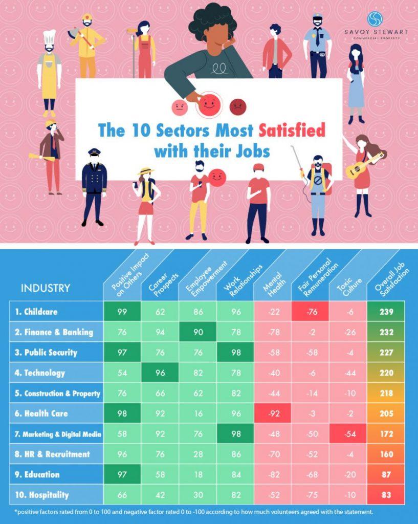 savoy stewart work satisfaction infographic