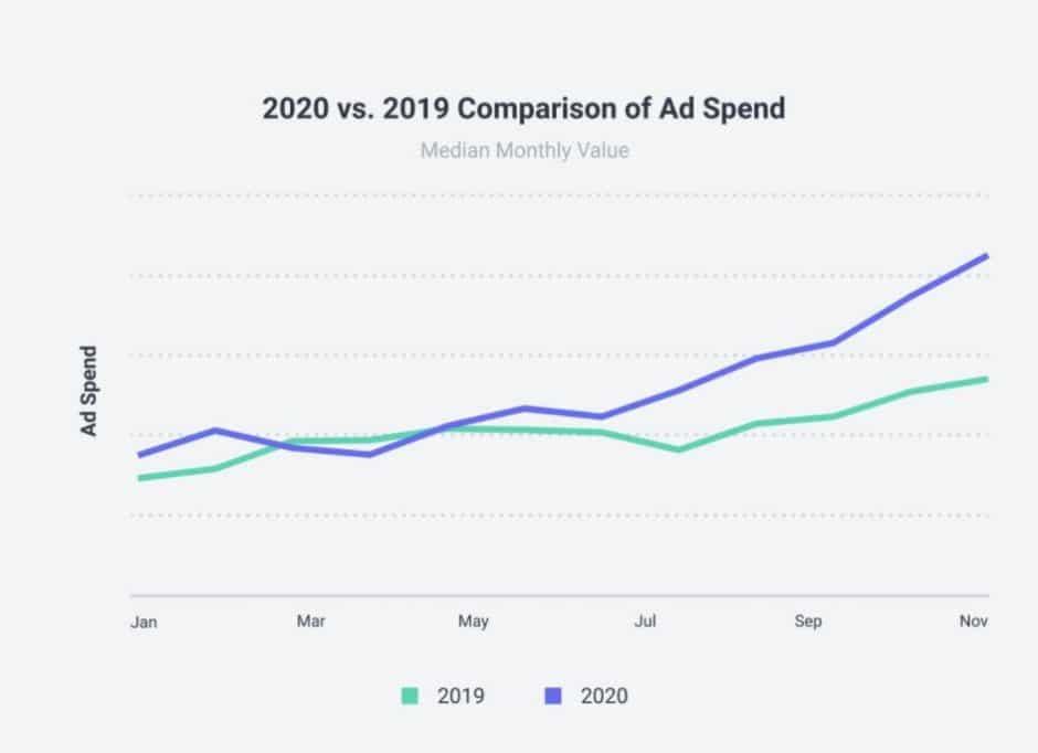 Socialbakers inversión publicitaria