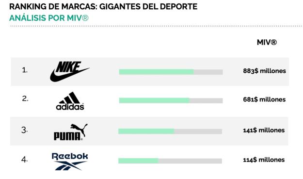 Las marcas deportivas más valiosas