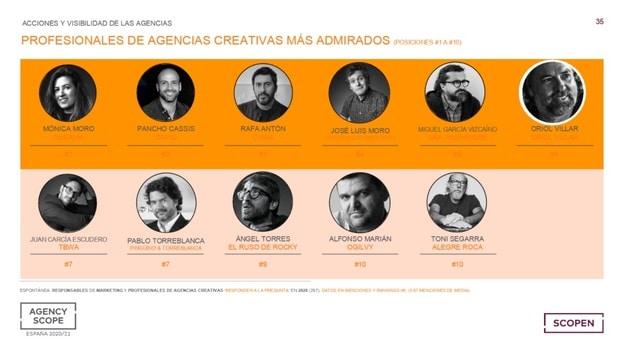 Mejores Profesionales de Agencias Creativas