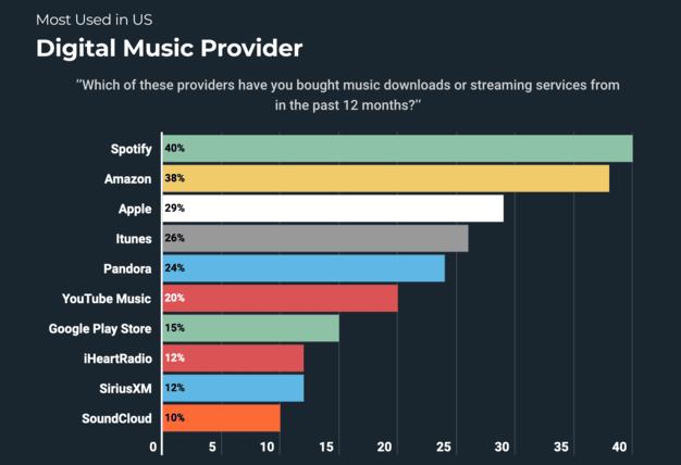 Las plataformas de música en streaming