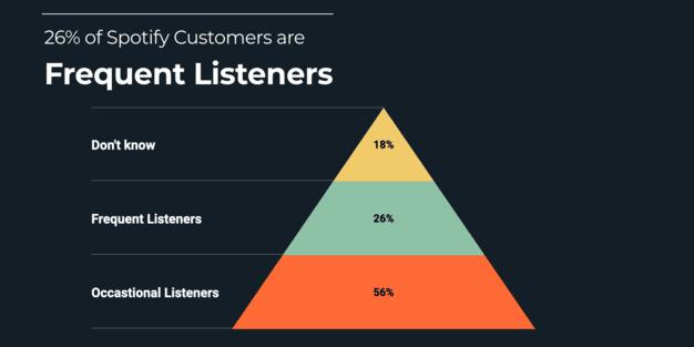 Los oyentes de Spotify