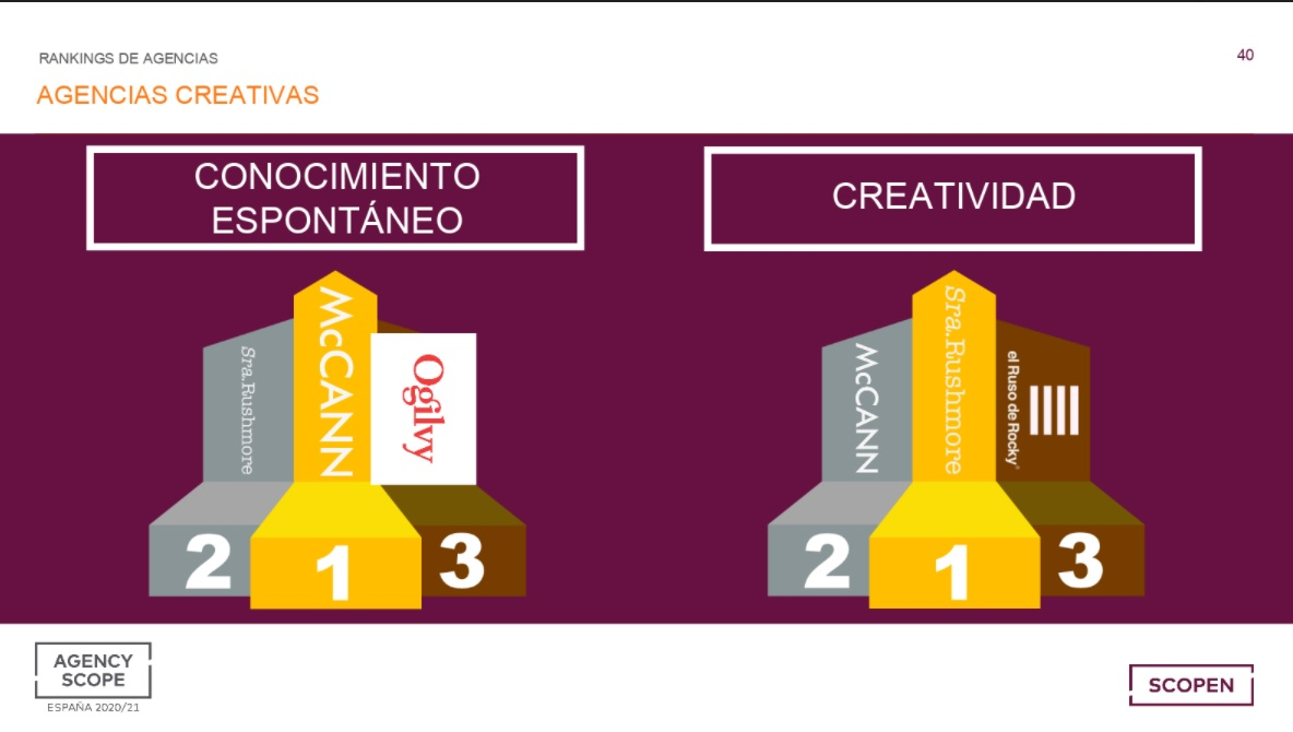 Agencias creativas conocimiento lideres