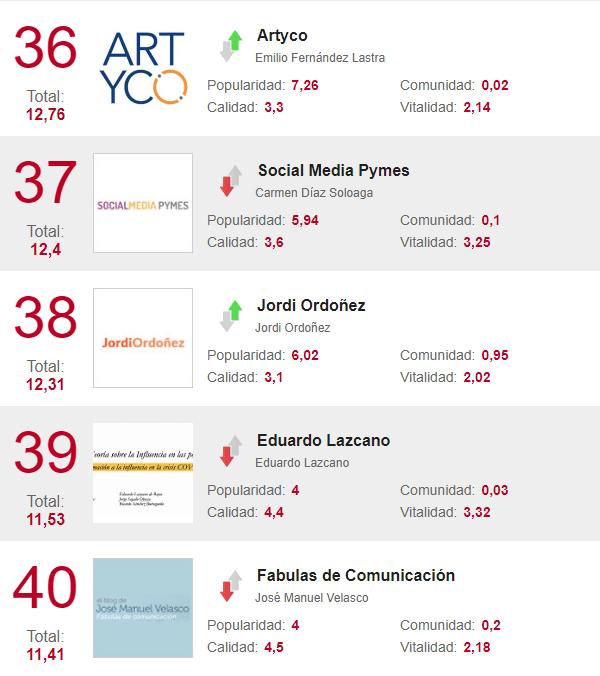 blogs tendencias marketing