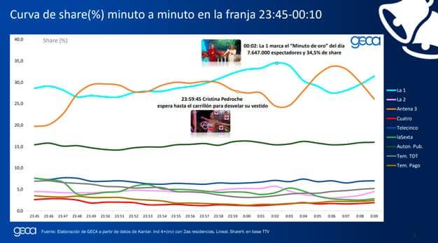 minuto de oro de las Campanadas 2020-2021
